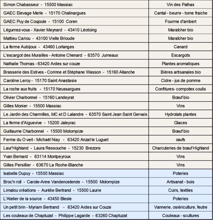 liste des dépôt-vendeurs de notre magasin de producteurs et d'artisans