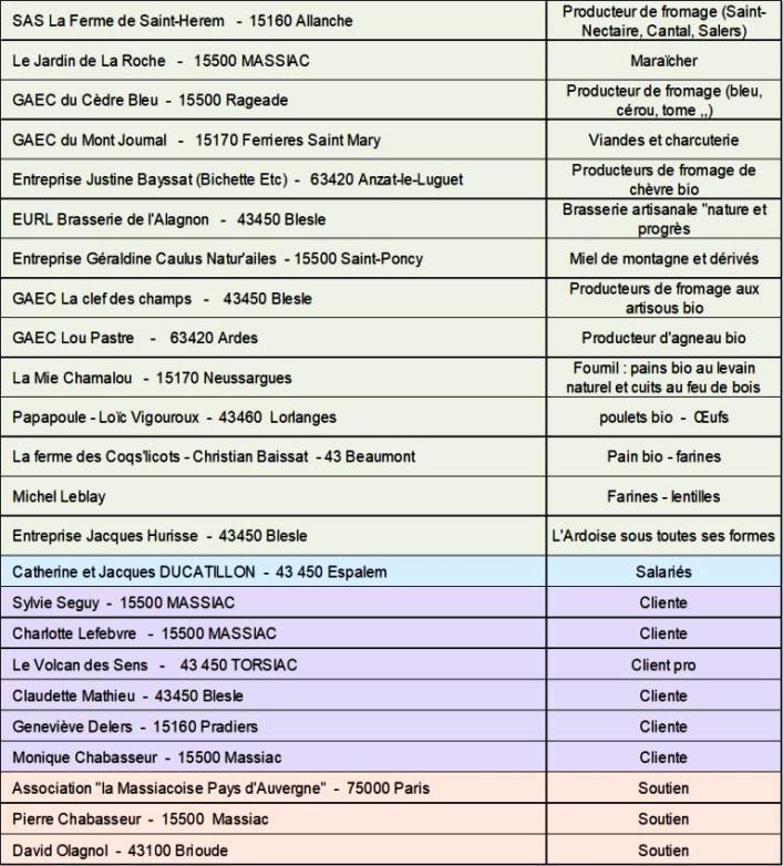 liste des associés de la scic de notre magasin de producteurs et d'artisans